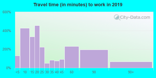 62930 zip code travel time to work (commute)