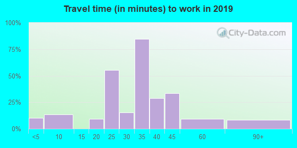 62941 zip code travel time to work (commute)