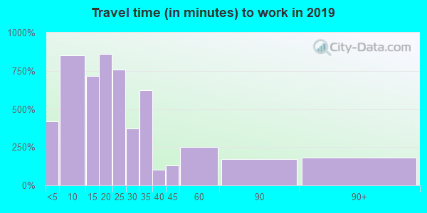 62948 zip code travel time to work (commute)