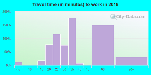 62974 zip code travel time to work (commute)