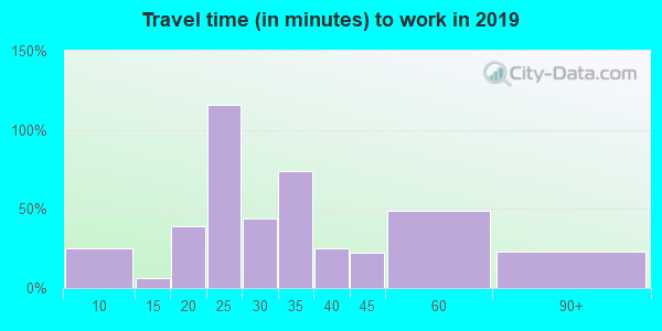 62987 zip code travel time to work (commute)