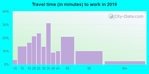 63010 zip code travel time to work (commute)