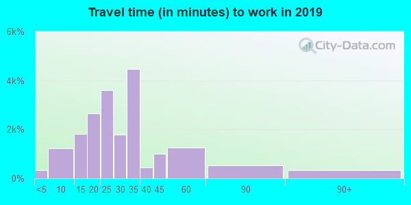 63033 zip code travel time to work (commute)