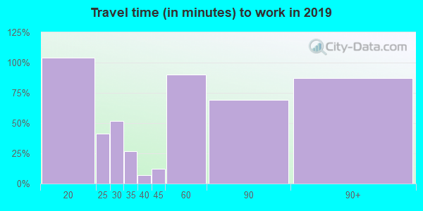 63036 zip code travel time to work (commute)