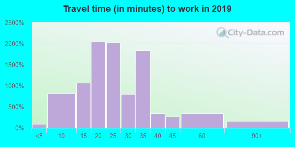 63042 zip code travel time to work (commute)