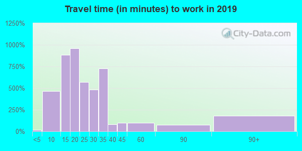 63044 zip code travel time to work (commute)