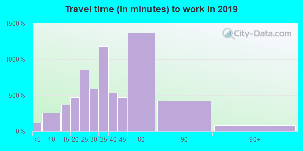 63051 zip code travel time to work (commute)