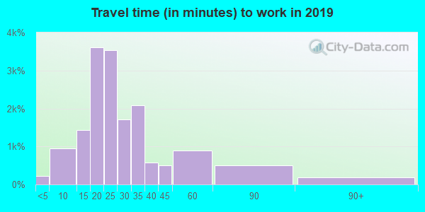63109 zip code travel time to work (commute)