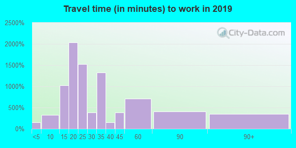 63111 zip code travel time to work (commute)