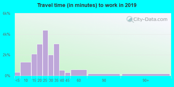 63122 zip code travel time to work (commute)