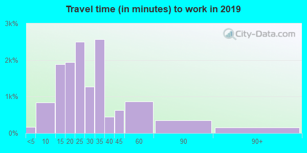 63128 zip code travel time to work (commute)