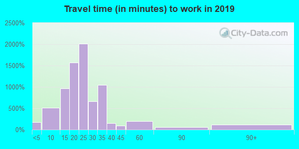 63131 zip code travel time to work (commute)