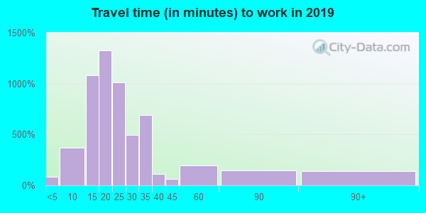 63143 zip code travel time to work (commute)