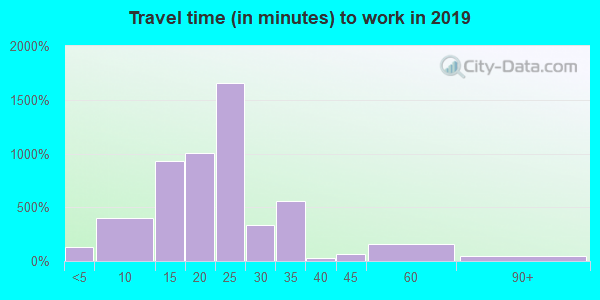 63144 zip code travel time to work (commute)