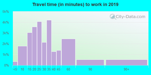63366 zip code travel time to work (commute)