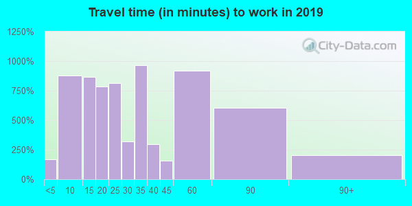 63383 zip code travel time to work (commute)