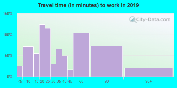 63384 zip code travel time to work (commute)