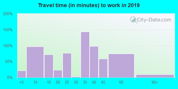 63452 zip code travel time to work (commute)
