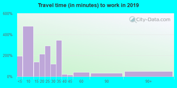 63456 zip code travel time to work (commute)