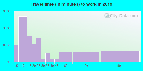 63468 zip code travel time to work (commute)