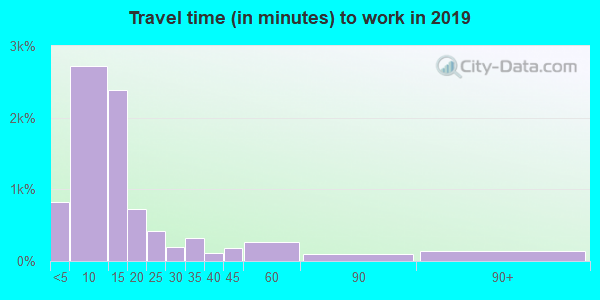 Travel time to work (commute) in zip code 63501