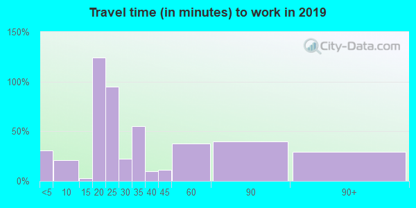 63536 zip code travel time to work (commute)