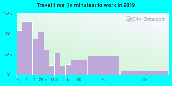 63537 zip code travel time to work (commute)
