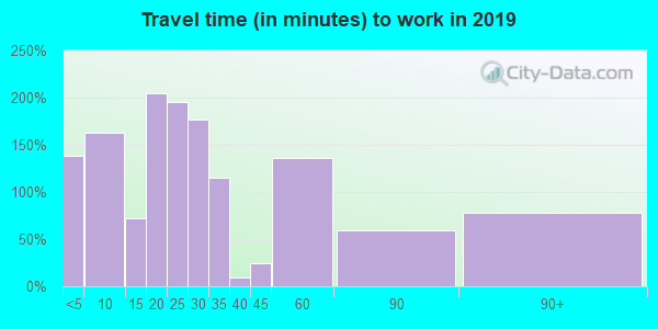 63624 zip code travel time to work (commute)