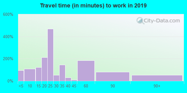 63630 zip code travel time to work (commute)