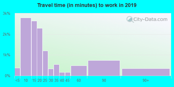 63640 zip code travel time to work (commute)