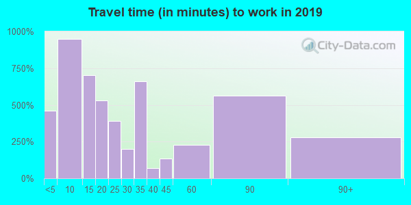 63670 zip code travel time to work (commute)