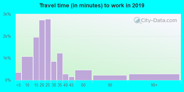 63755 zip code travel time to work (commute)