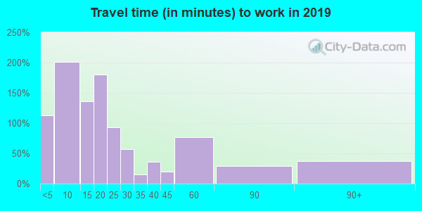 63822 zip code travel time to work (commute)