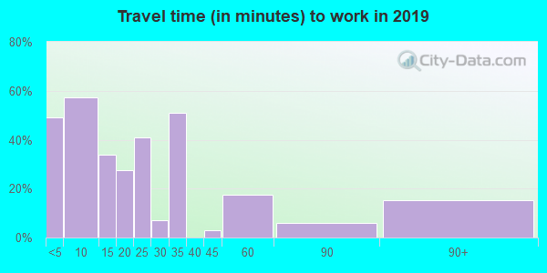 Travel time to work (commute) in zip code 63827