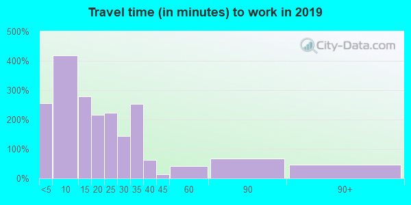 63845 zip code travel time to work (commute)