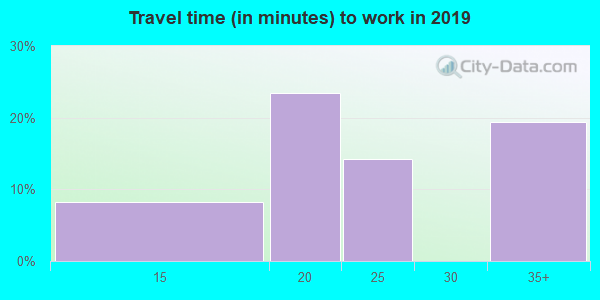 63860 zip code travel time to work (commute)