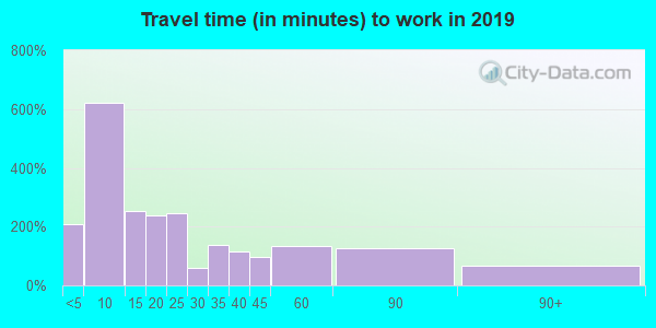 63863 zip code travel time to work (commute)