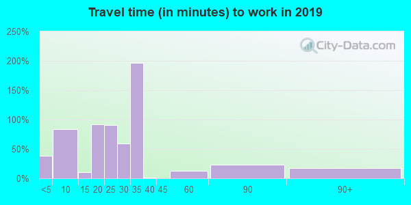 63953 zip code travel time to work (commute)
