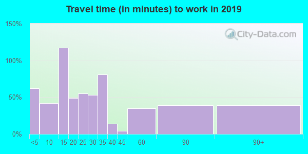 63961 zip code travel time to work (commute)