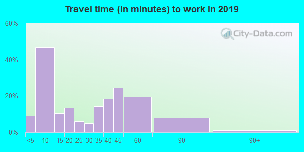 64017 zip code travel time to work (commute)