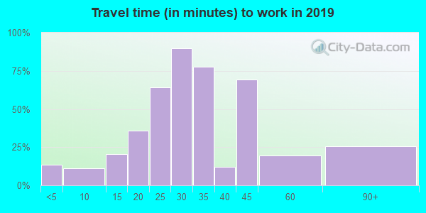 64018 zip code travel time to work (commute)