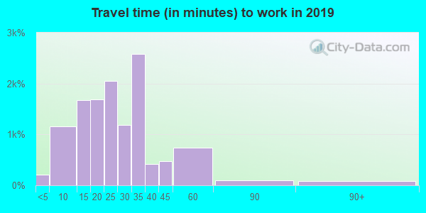 64030 zip code travel time to work (commute)