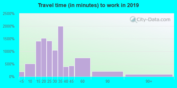 64050 zip code travel time to work (commute)