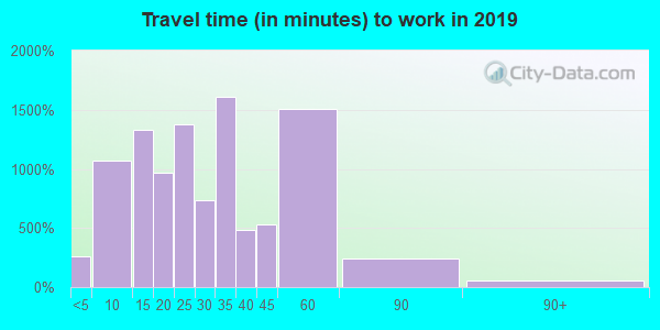 64063 zip code travel time to work (commute)