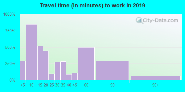 64085 zip code travel time to work (commute)
