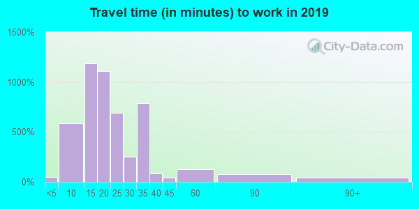 64109 zip code travel time to work (commute)