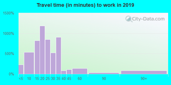 Travel time to work (commute) in zip code 64112