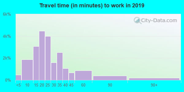 64118 zip code travel time to work (commute)