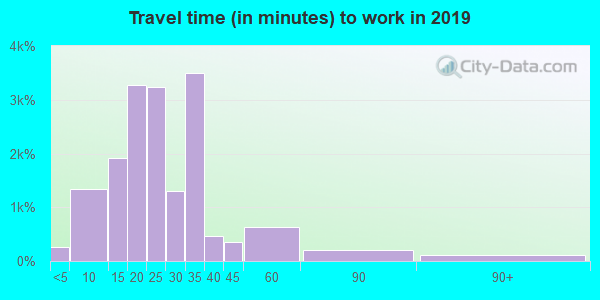 64133 zip code travel time to work (commute)