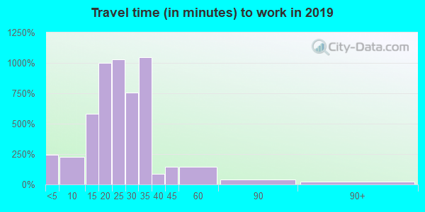 64137 zip code travel time to work (commute)